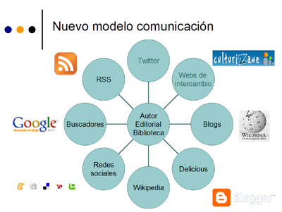 Tendencias Web 2.0 en el sector editorial