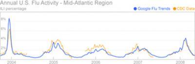 Una forma de saber dónde viven los consumidores de libros: Google Flu Trends