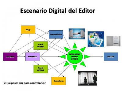 """El nuevo """"Escenario Digital"""" del Editor. Hacia una nueva cadena de valor del contenido."""