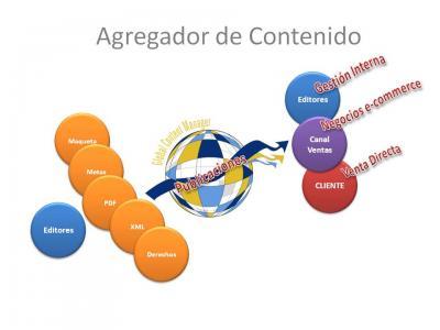 """Digitalización y custodia virtual del contenido: Los """"Agregadores de Contenido"""". Tercera Clave."""
