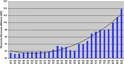 Suben las ventas de ebooks