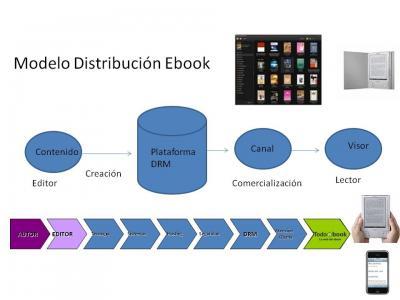 Nuevos formatos de comercialización de contenido: El Ebook