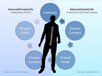 ¿Debemos tener una Identidad Digital? . Como Construirla. Por Juan Freire