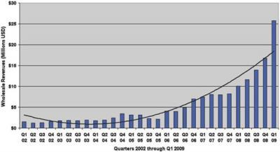 Evolución de las ventas de ebooks USA