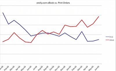 Oreally.com eBook Vs. Print Orders