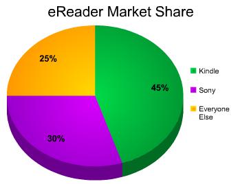 Mercado de eReaders